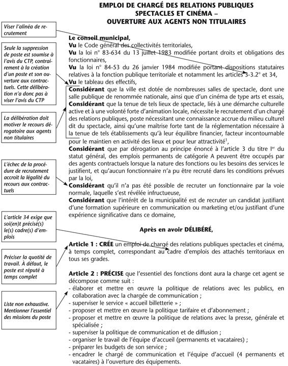 Annexe Iii Modele De Deliberation Article 3 3 2 Emploi De