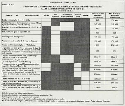 5 exemples de plans alimentaires conformes aux - Grille indiciaire directeur territorial ...