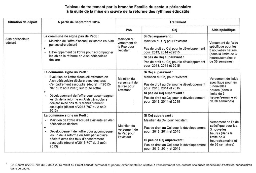 Annexe xxxi tableau de traitement par la branche famille - Grille indiciaire directeur territorial ...