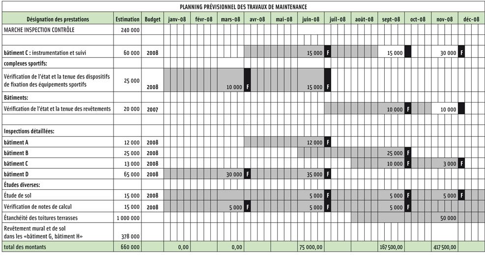 Annexe 2 ii a 3 a 1 plan pluriannuel d 39 entretien le for Exemple contrat entretien espaces verts